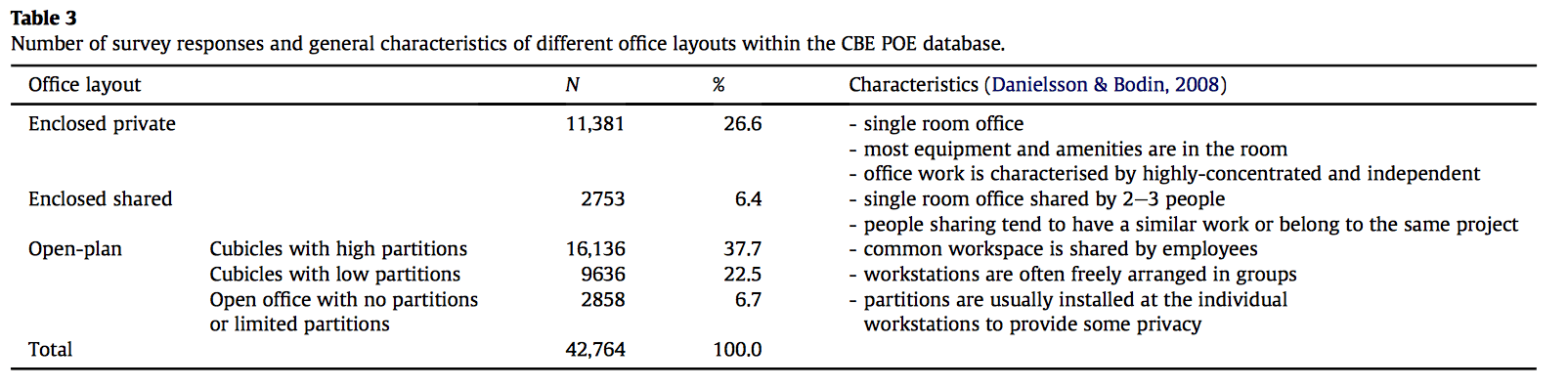 Workspace satisfaction: The privacy-communication trade-off